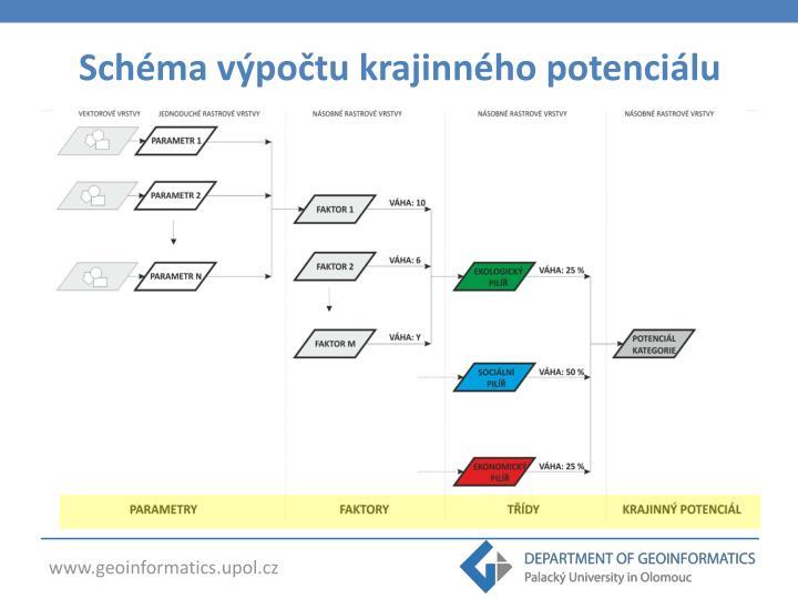 Schéma výpočtu krajinného potenciálu
