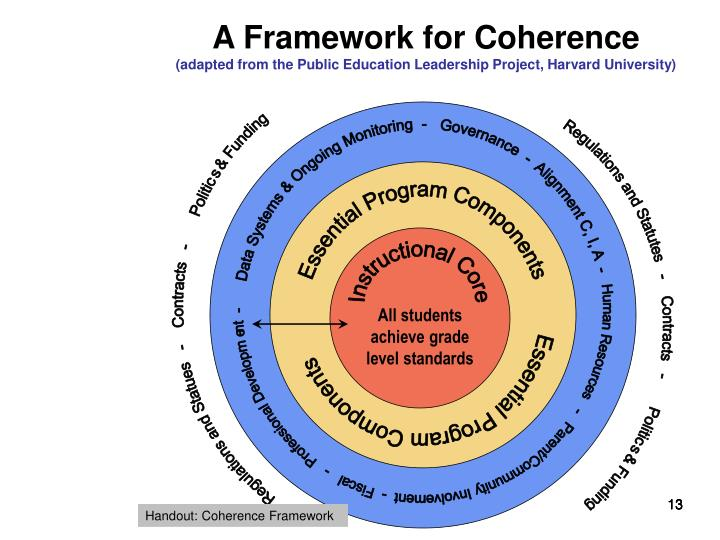 A Framework for Coherence