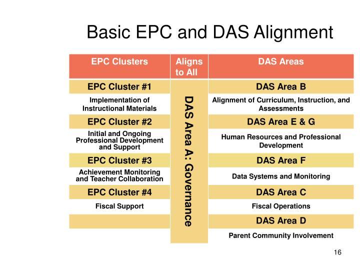 Basic EPC and DAS Alignment
