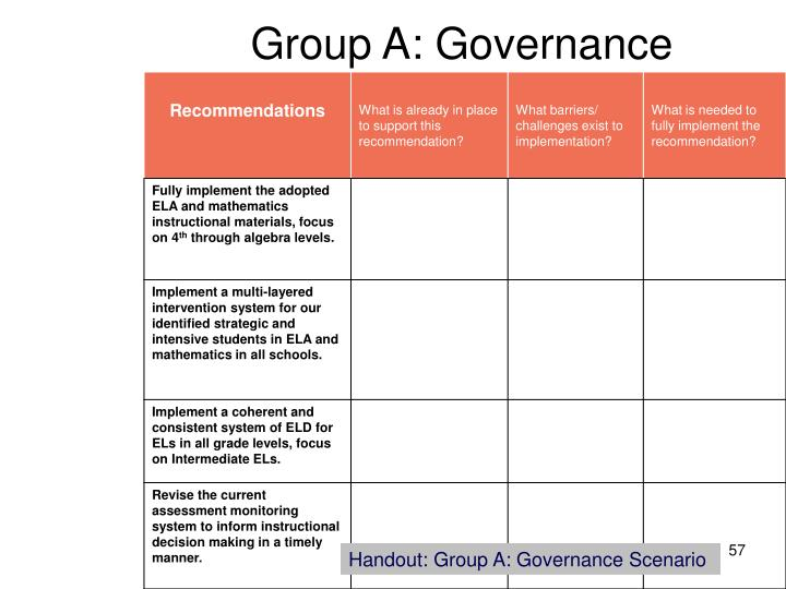 Group A: Governance