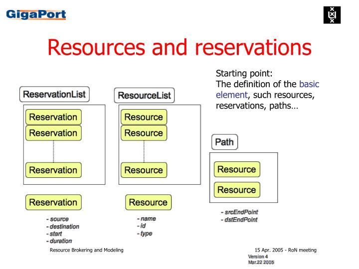 Resources and reservations