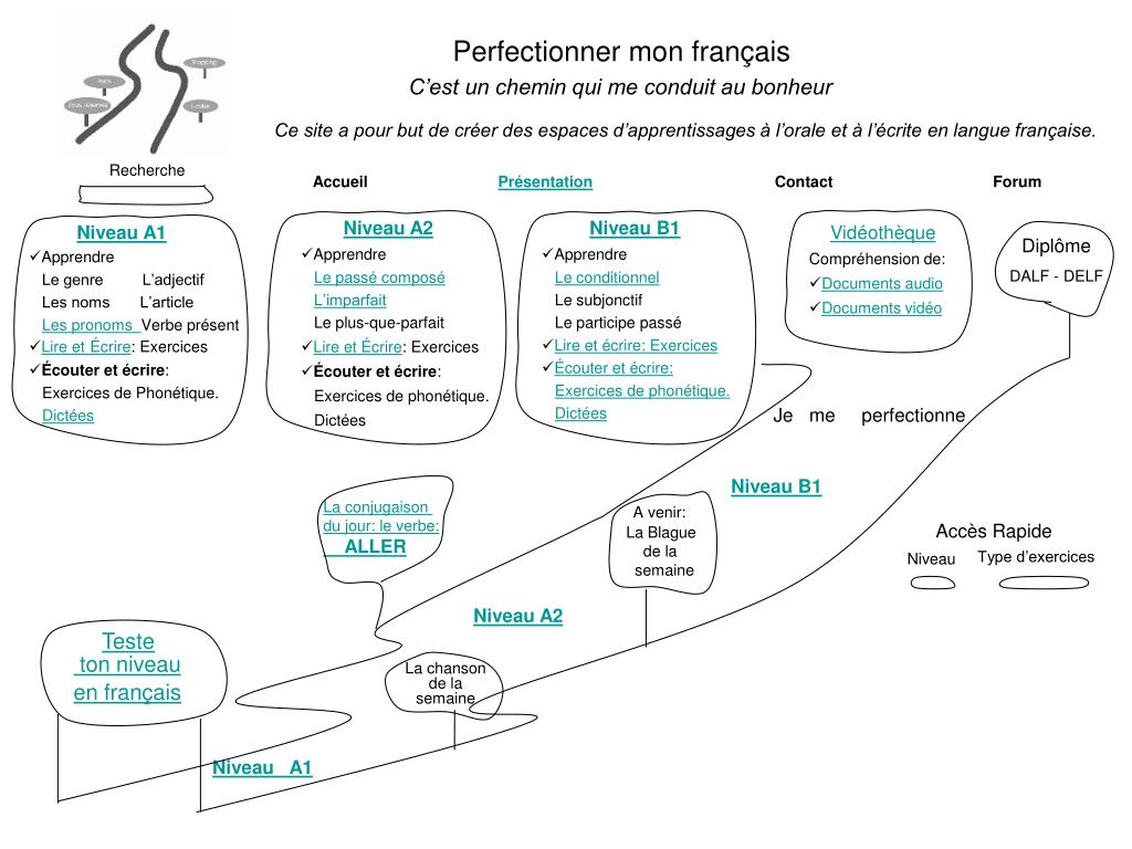 Ppt La Conjugaison Du Jour Le Verbe Aller Powerpoint Presentation Free Download Id 3880092