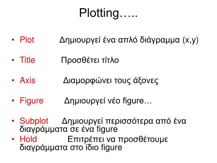 Plotting…..