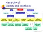 hierarchy of classes and interfaces