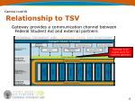 relationship to tsv