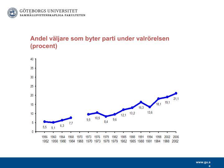 Andel väljare som byter parti under valrörelsen (procent)