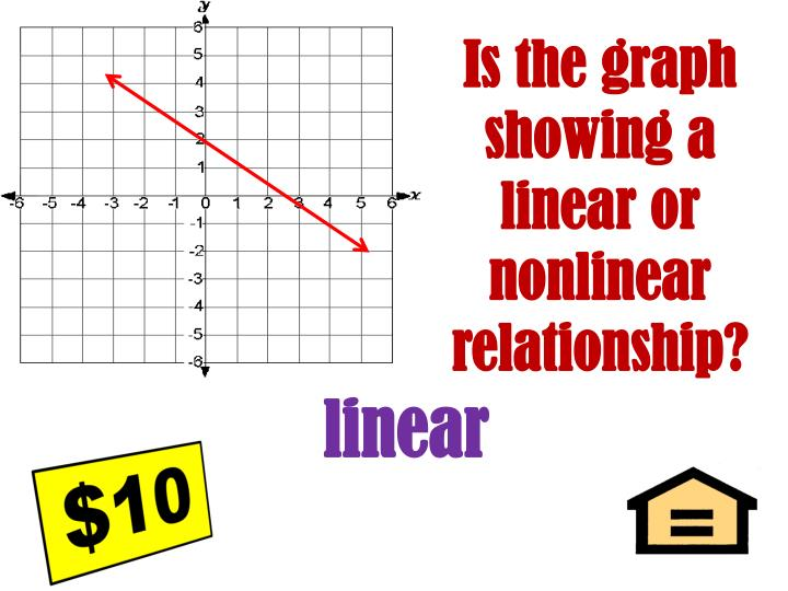 Is the graph showing a linear or nonlinear relationship?