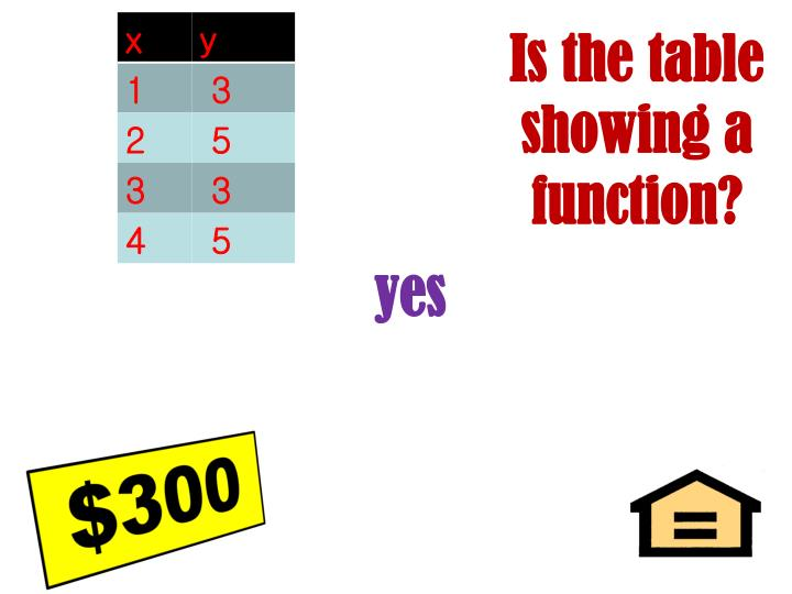 Is the table showing a function?