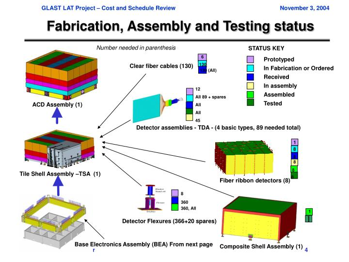 Fabrication, Assembly and Testing status