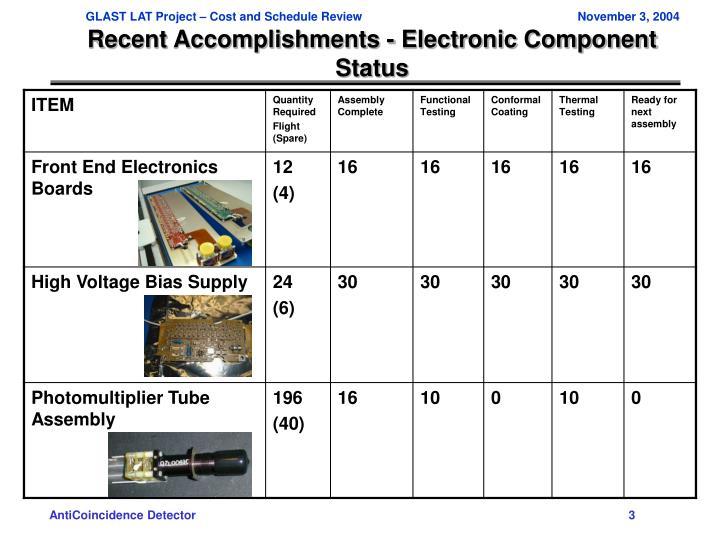 Recent accomplishments electronic component status