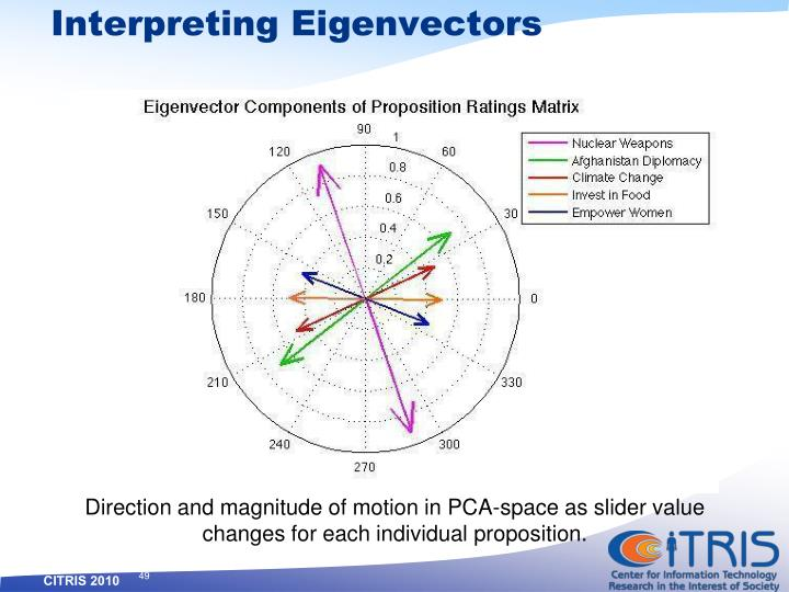Interpreting Eigenvectors