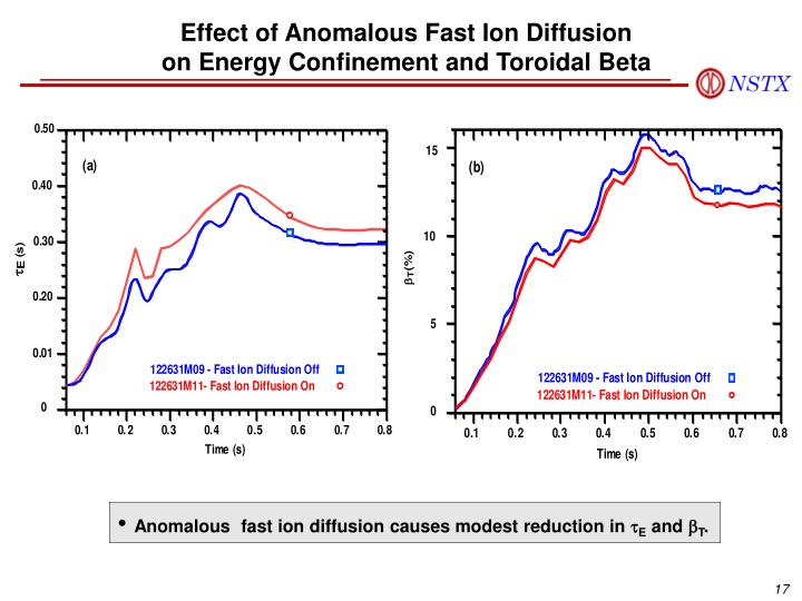 Effect of Anomalous Fast Ion Diffusion