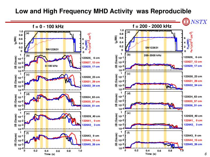 Low and High Frequency MHD Activity  was Reproducible
