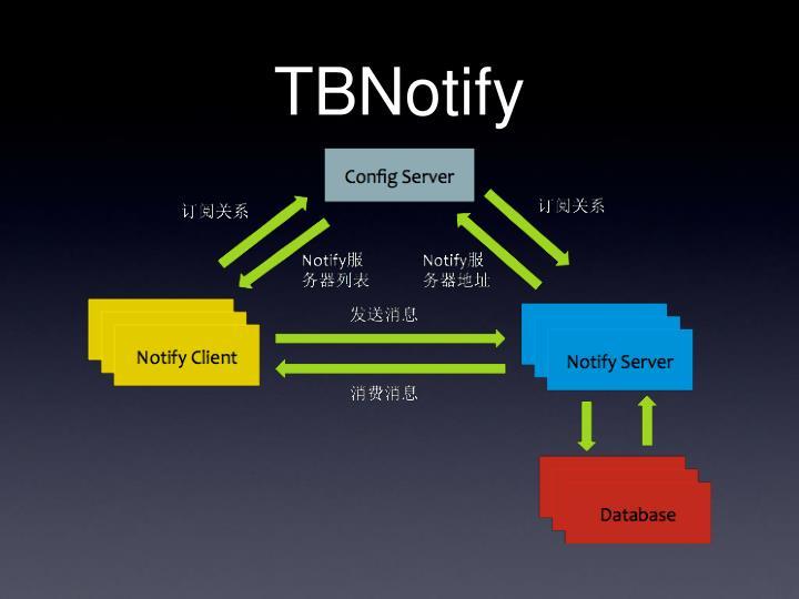 TBNotify