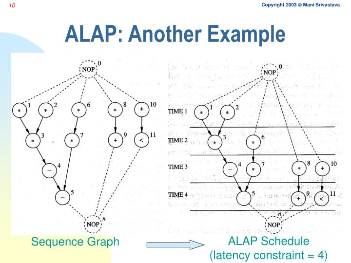 ALAP: Another Example
