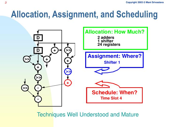 Allocation assignment and scheduling