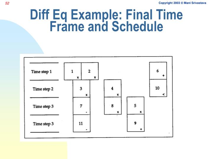 Diff Eq Example: Final Time Frame and Schedule