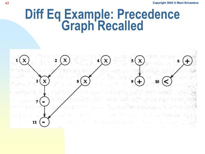 Diff Eq Example: Precedence Graph Recalled