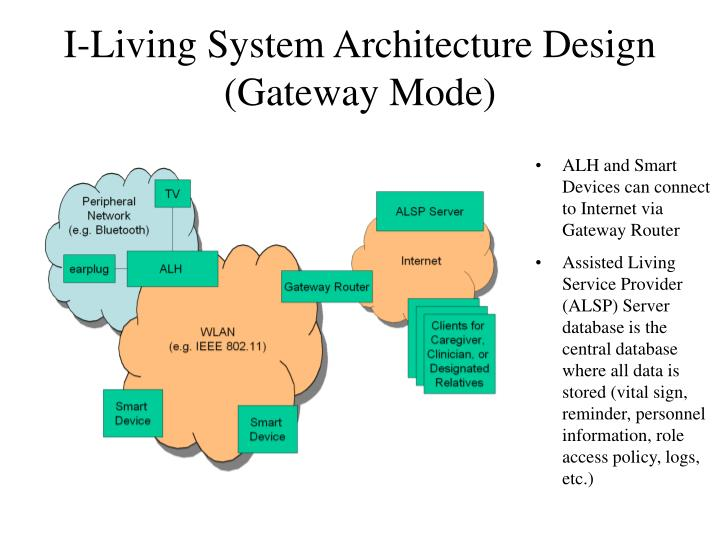 I-Living System Architecture Design (Gateway Mode)