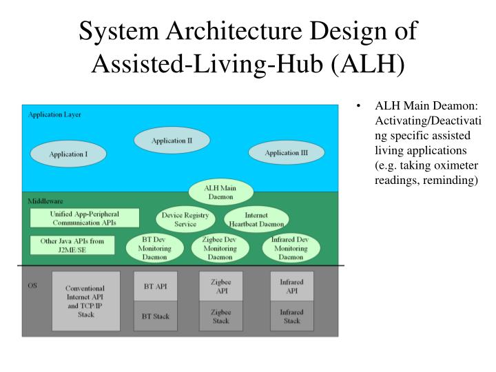 System Architecture Design of Assisted-Living-Hub (ALH)