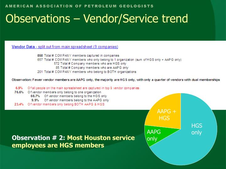 Observations – Vendor/Service trend