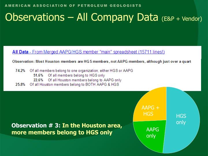Observations – All Company Data