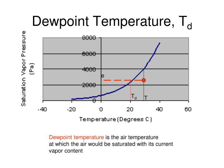 Dewpoint Temperature, T
