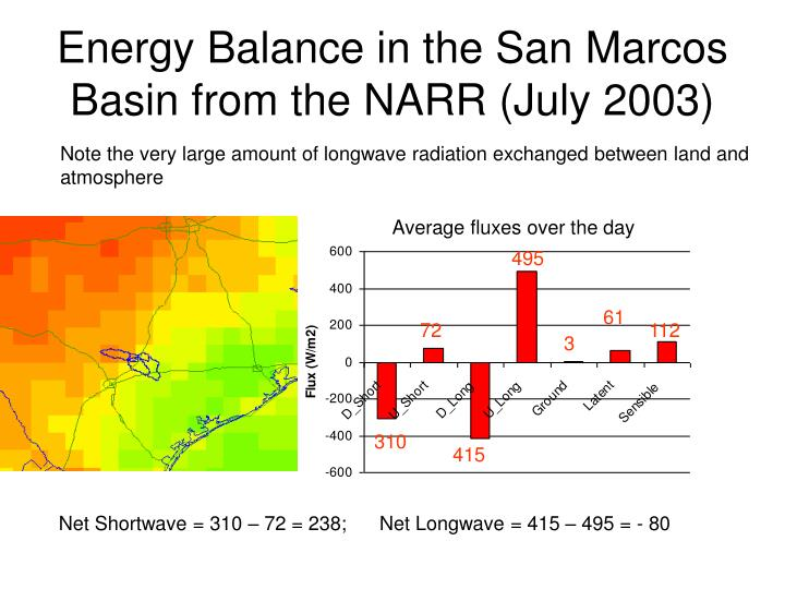 Energy Balance in the San Marcos Basin from the NARR (July 2003)