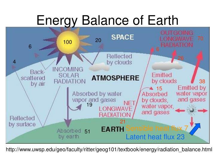 Energy Balance of Earth