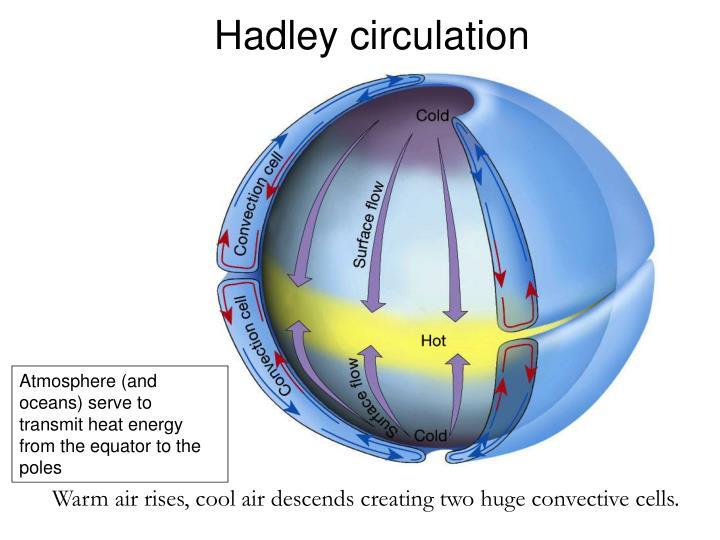 Hadley circulation