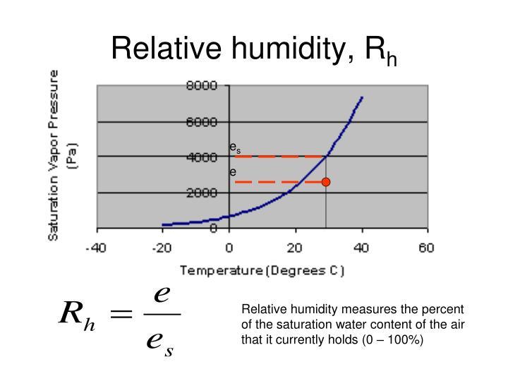 Relative humidity, R