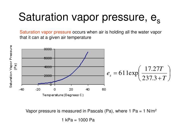 Saturation vapor pressure, e