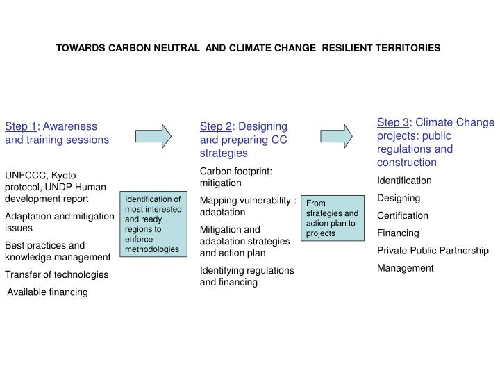 TOWARDS CARBON NEUTRAL  AND CLIMATE CHANGE  RESILIENT TERRITORIES