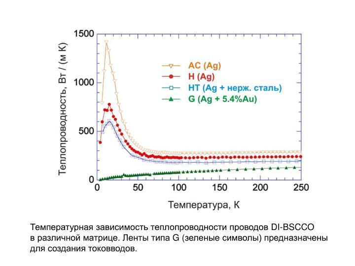 Температурная зависимость теплопроводности проводов