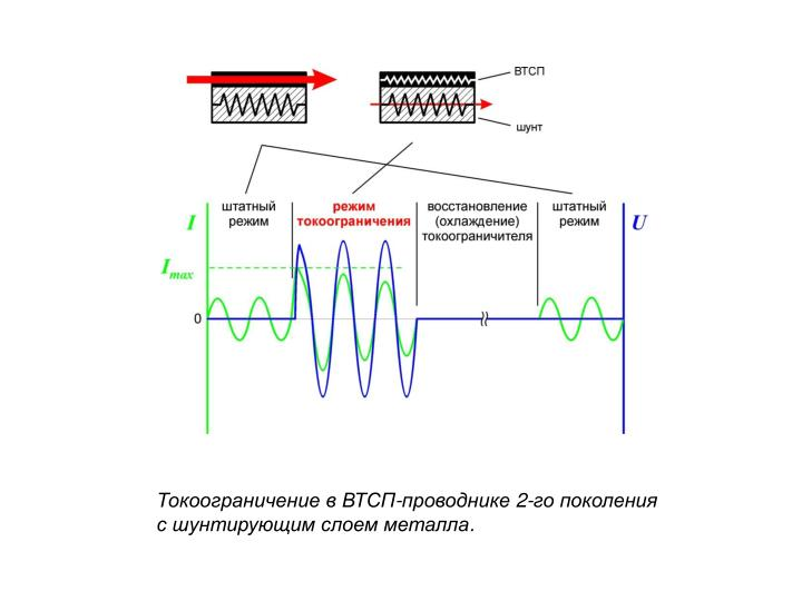 Токоограничение в ВТСП-проводнике 2-го поколения