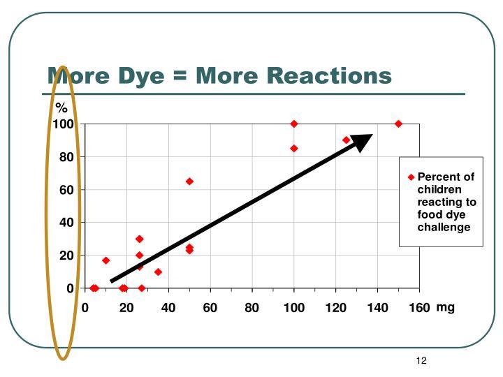 More Dye = More Reactions