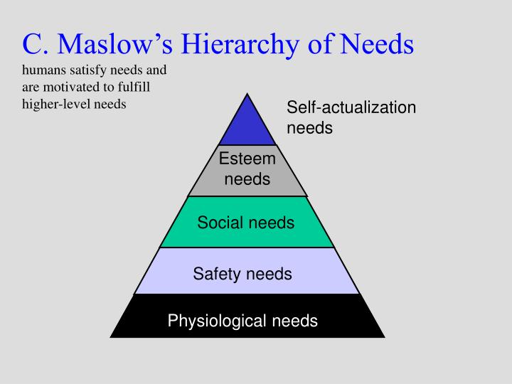 maslows hierarchy and consumerism Learn about maslow's safety stage in the hierarchy of needs, apply the safety stage to your life and experiences, and test your knowledge with a quiz.