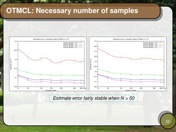 OTMCL: Necessary number of samples