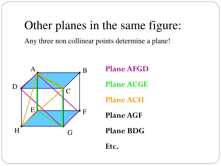 Other planes in the same figure: