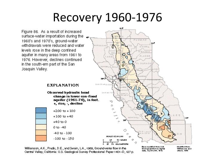 Recovery 1960-1976