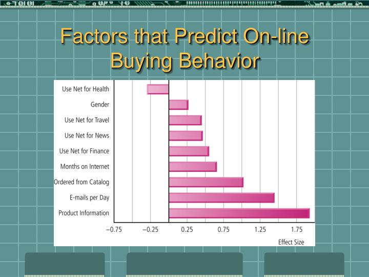 Factors that Predict On-line Buying Behavior