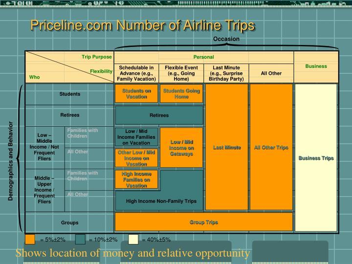 Priceline.com Number of Airline Trips