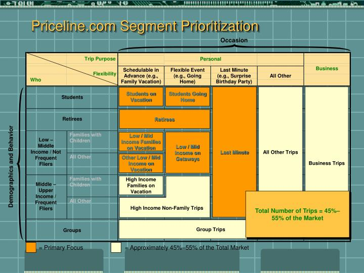 Priceline.com Segment Prioritization