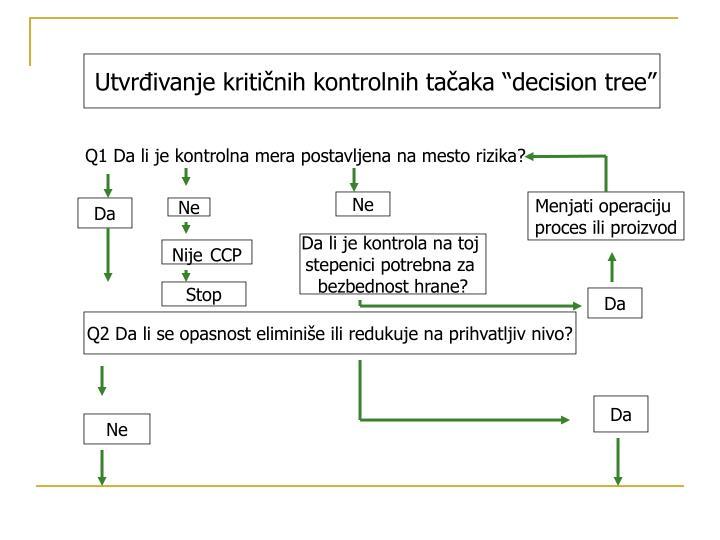 """Utvrđivanje kritičnih kontrolnih tačaka """"decision tree"""""""
