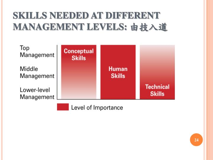 SKILLS NEEDED AT DIFFERENT MANAGEMENT LEVELS: