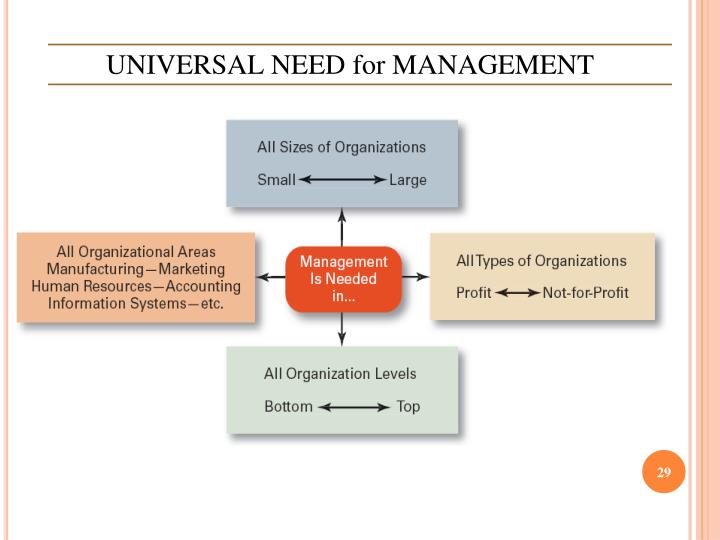 UNIVERSAL NEED for MANAGEMENT