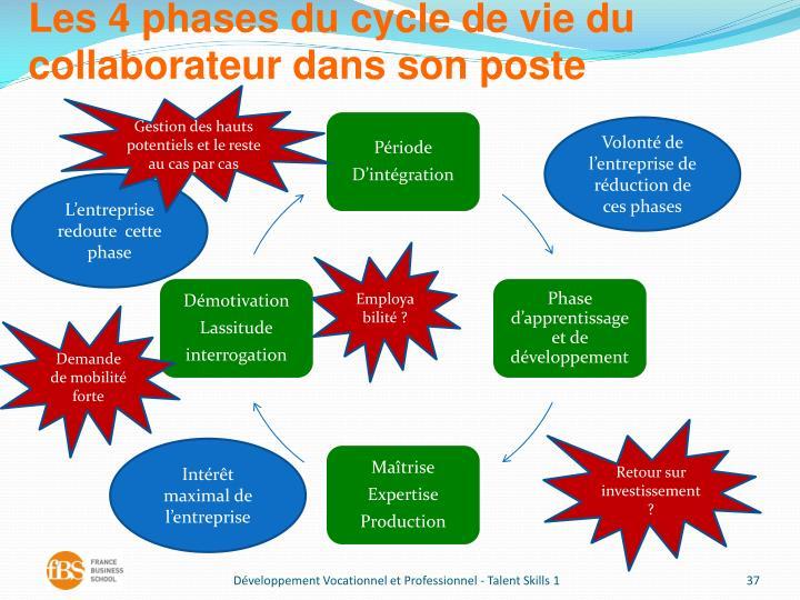 Les 4 phases du cycle de vie du collaborateur dans son poste