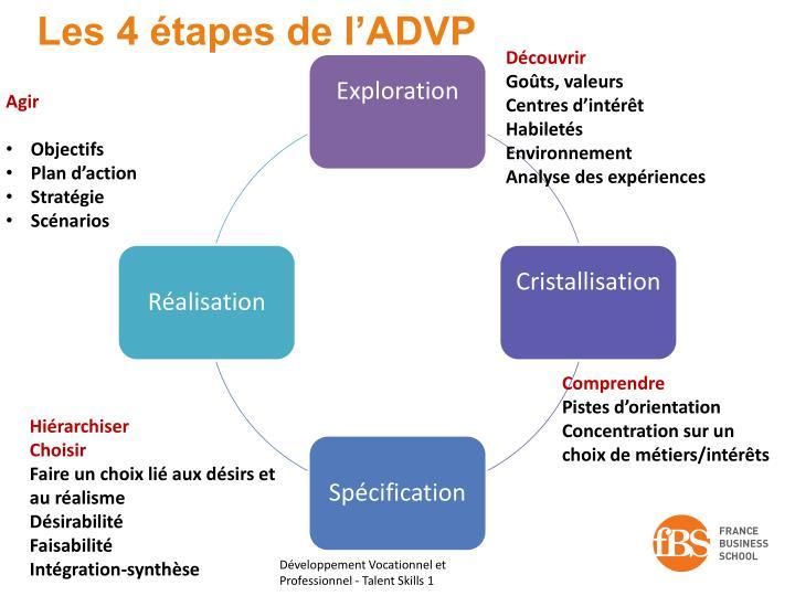 Les 4 étapes de l'ADVP