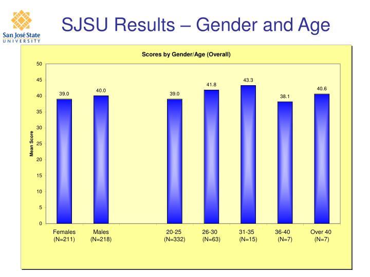 SJSU Results – Gender and Age