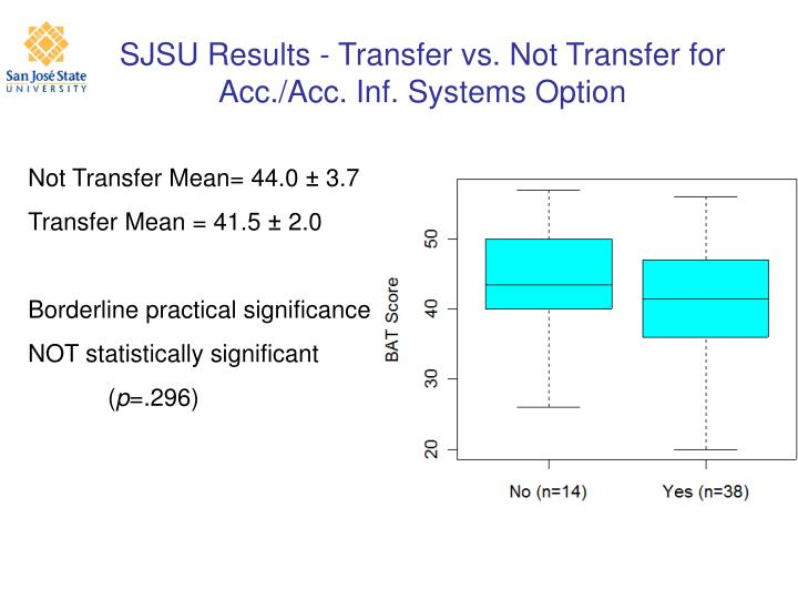 SJSU Results - Transfer vs. Not Transfer for Acc./Acc. Inf. Systems Option
